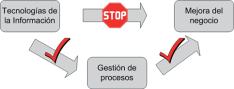 cambio procesos y TI