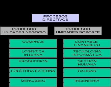 catálogo procesos.png