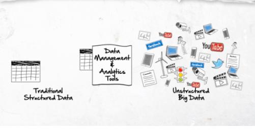 datos no estructurados