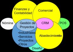 ERP + otras