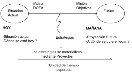 esquema planeación