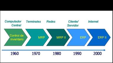 evolución histórica ERP