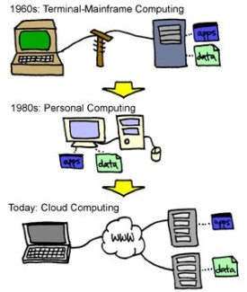mainframe a cloud