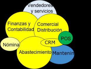 marco comerciales