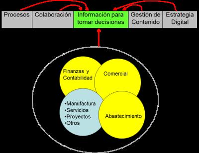 marco tecnológico