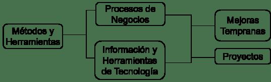 mejoras y proyectos