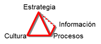 piramide de valor