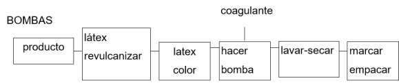 procesos bombas