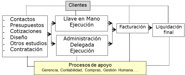 procesos contratista