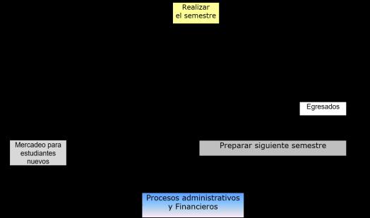 procesos educación