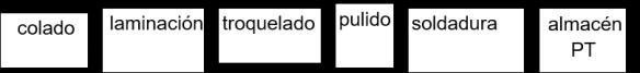 procesos joyería