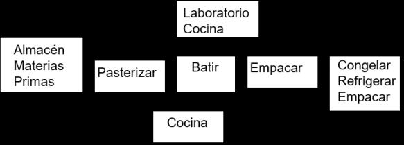 procesos lácteos