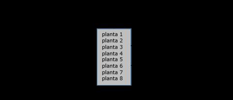 procesos multiplanta