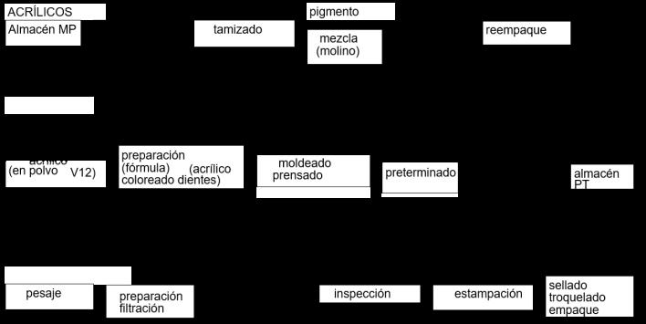 procesos NS