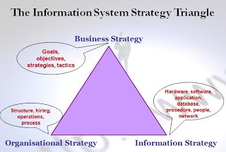 the information triangle