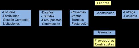 procesos constructora