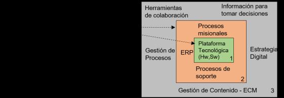 intervencion marco tecnologico