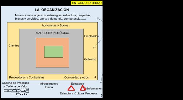 organizacion intervencion