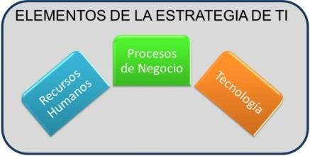 elementos de la estrategia de TI