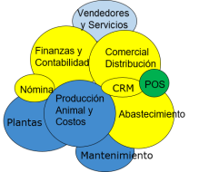 marco agroindustriales