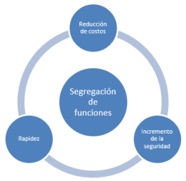 segregacion de funciones 1