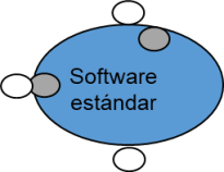 software estandar modificiaciones