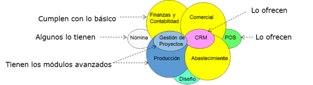 software internacional