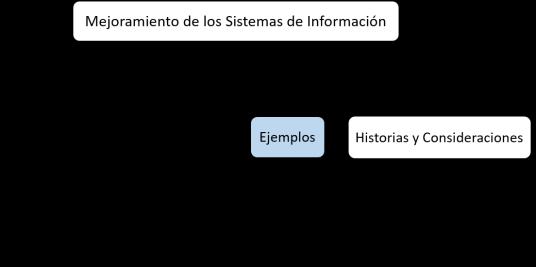 estructura MTI ejemplos