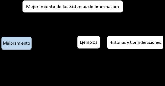 estructura MTI mejoramiento