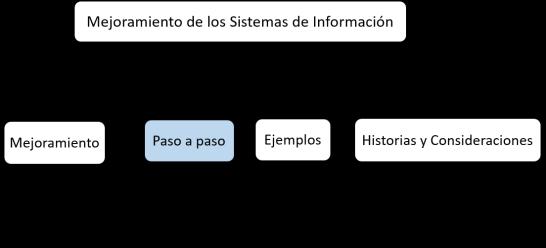 estructura MTI paso a paso