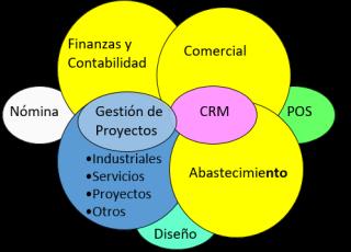 marco TI aplicaciones