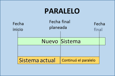 paralelo
