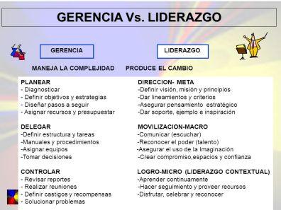 GERENCIA+Vs.+LIDERAZGO+GERENCIA+LIDERAZGO