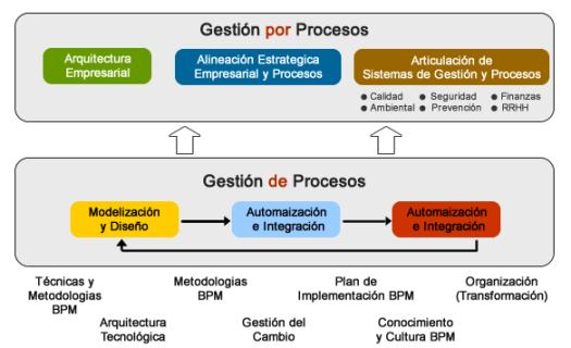 gestion de por procesos