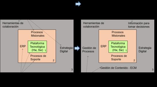 marco TI existente futuro