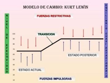 modelo de cambio lewin