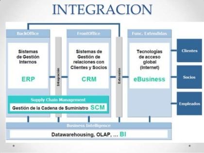 integracion ERP CRM SCM
