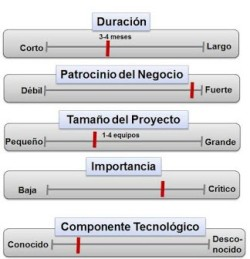 Criterios para seleccion del proyecto piloto en agil - por jorge abad