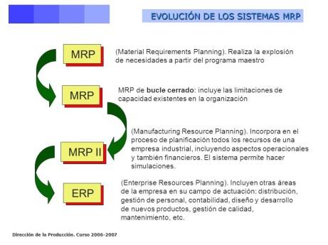 evolucion de los sistemas ERP